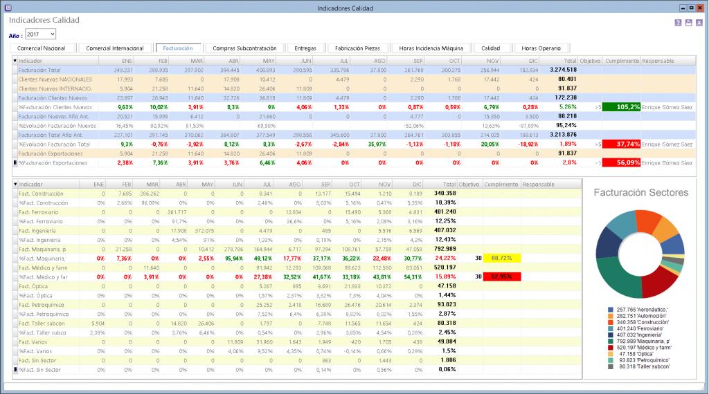 indicadores-facturacion