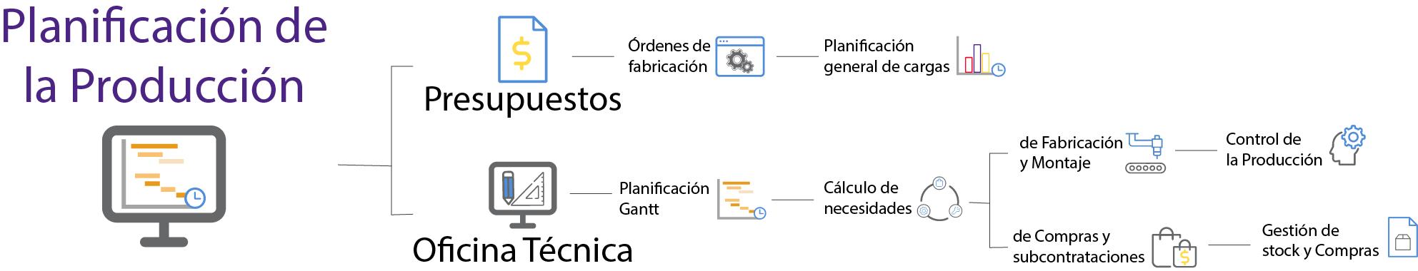 organigrama planificacion