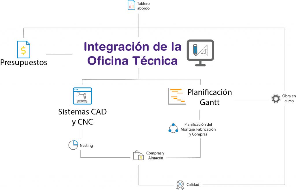 organigrama Oficina Tecnica