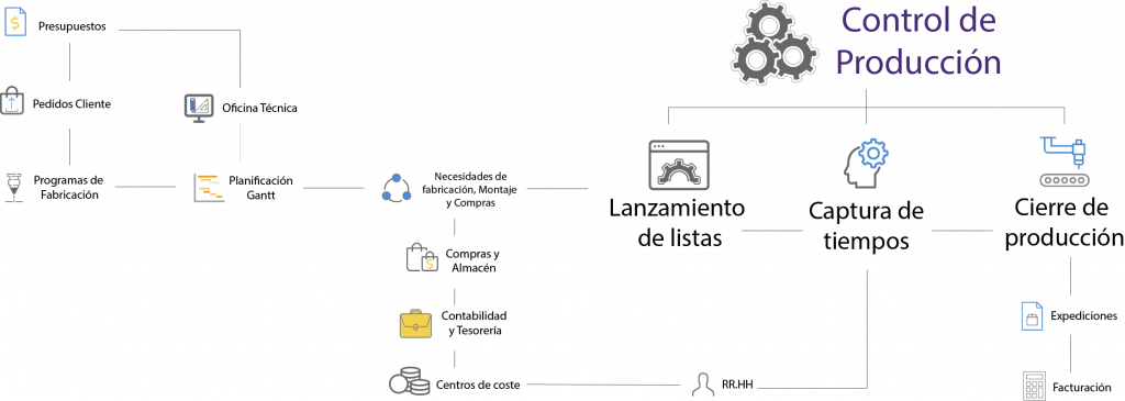 organigrama control producción