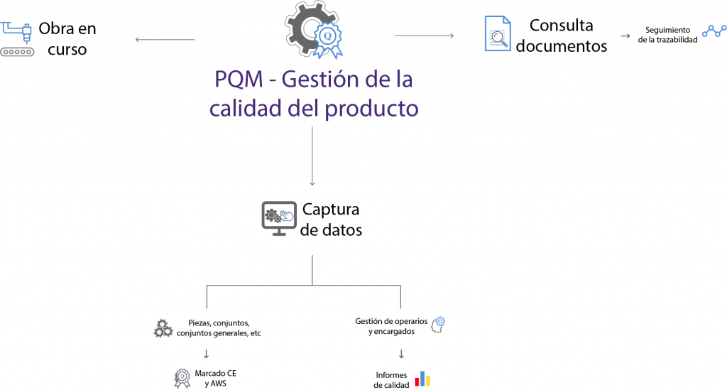 organigrama PQM GESTION DOCUMENTAL CALIDAD
