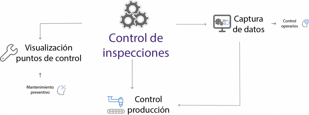 organigrama control inspecciones