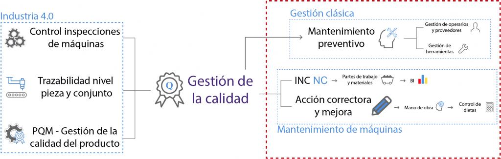 ORGANIGRAMA CALIDAD SIDDEX ERP GESTION CLASICA MANTENIMIENTO DE MAQUINAS